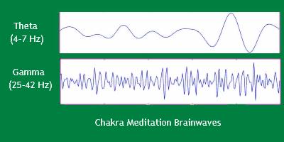 Chakra Meditation Brainwaves