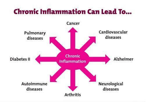 inflammation-chronic