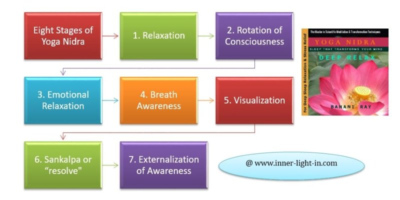 Eight Stages of Yoga Nidra